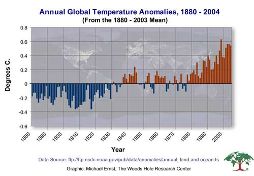 Annual Temperature Anomalies