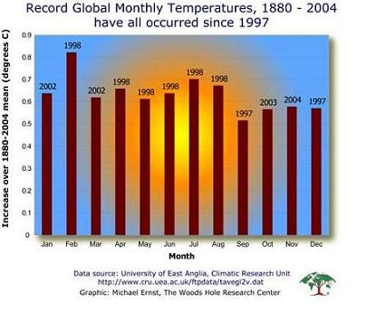 Monthly Temperature Records